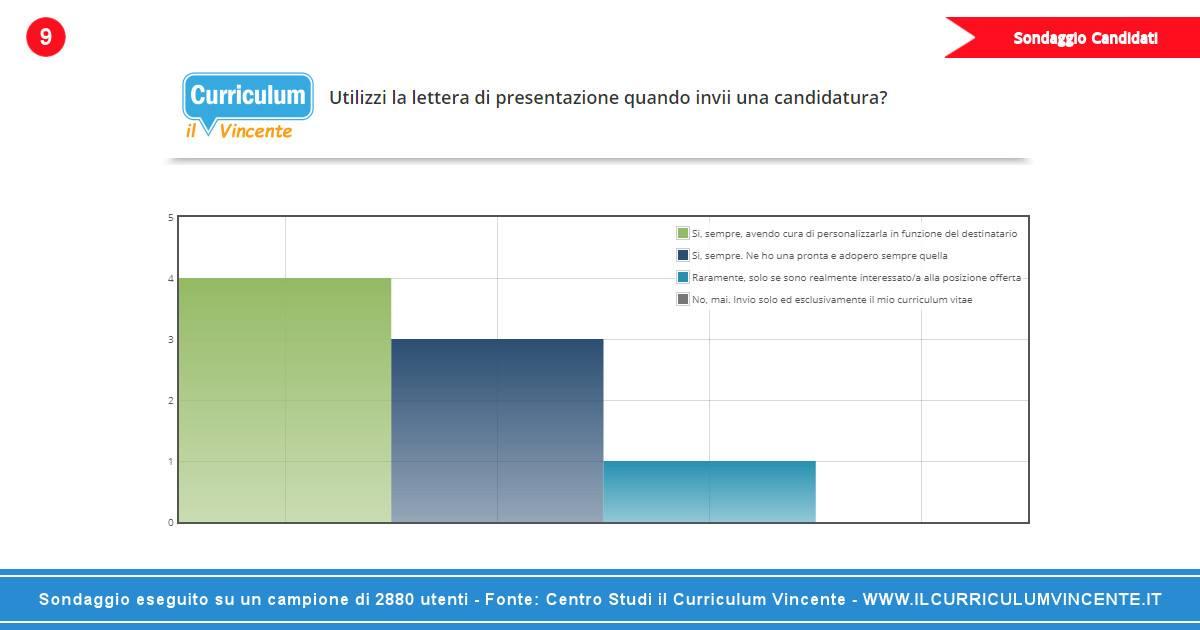 curriculum vitae perfetto  risultati sondaggio